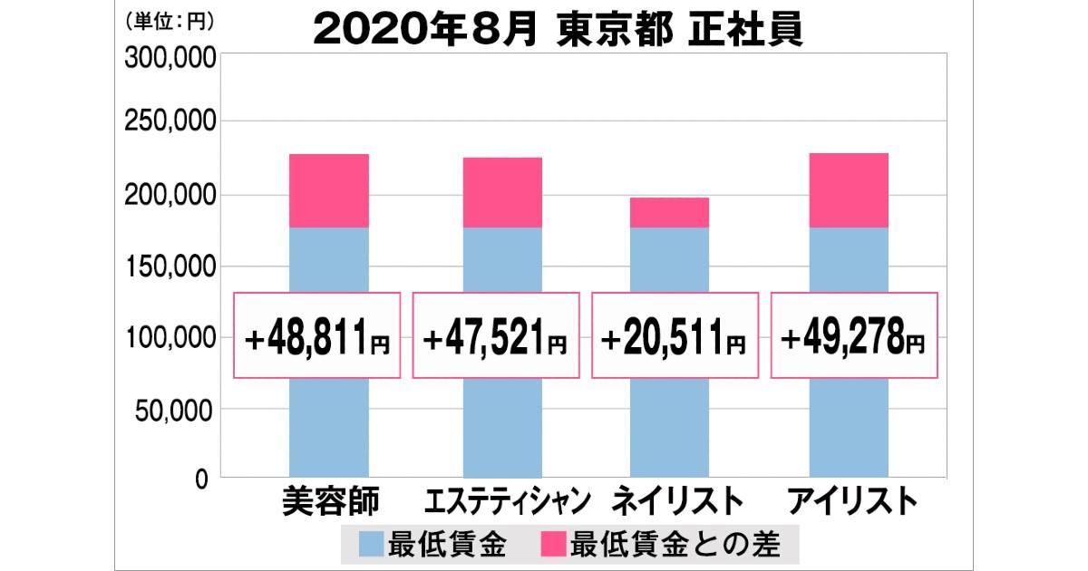 賃金 東京 2020 最低 東京都最低賃金を1,013円に引上げます|東京労働局