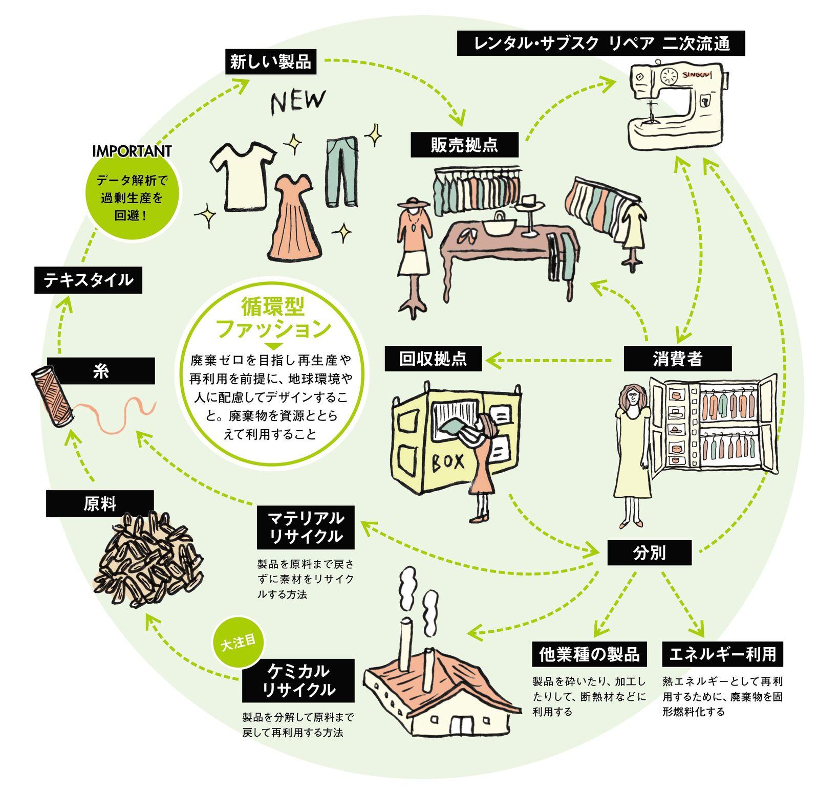 """ファッションの新基準 """"循環型ファッション""""のためのキーアクション12 ..."""